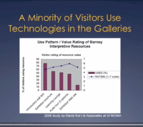 "Visitors are more likely to use ""old"" technology like brochures and wall interpretation than ""new"" media like audio tours or websites."