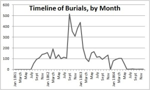 Burials at the Soldiers' Home National Cemetery peaked as Abraham Lincoln released the Emancipation Proclamation.